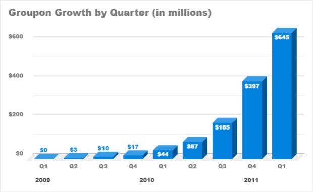 هک رشد شرکت groupon